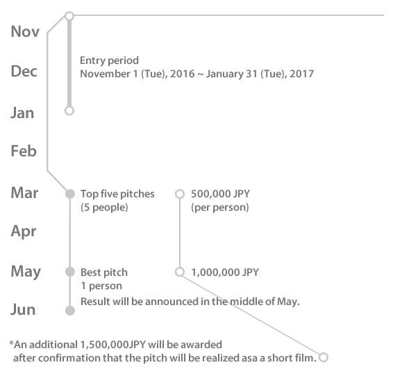 برنامه زمانی و جوایز رقابت